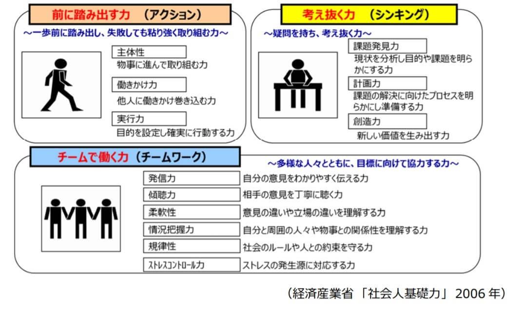 社会人基礎力_社会人として必要な能力が3つの能力、12の能力要素