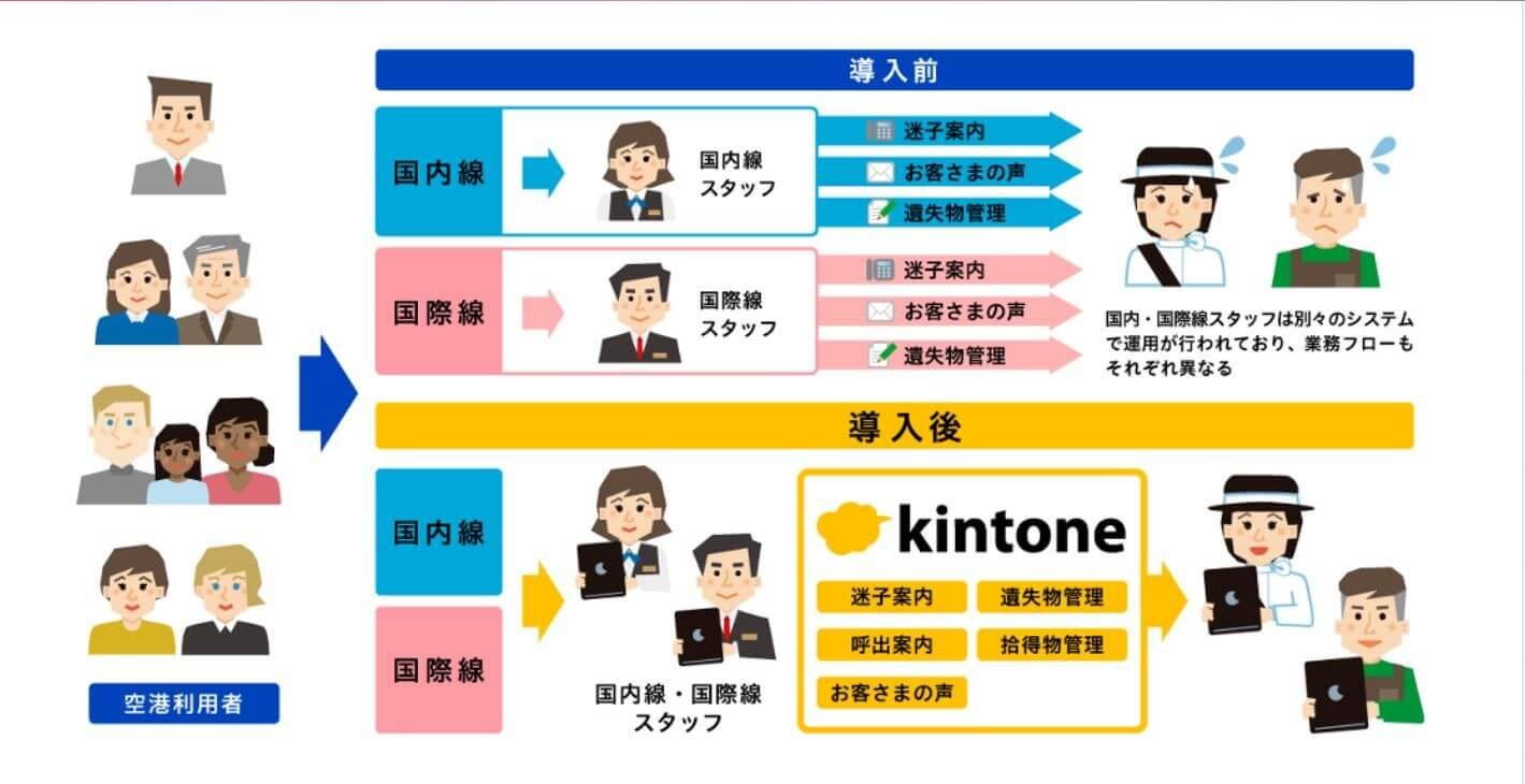 羽田空港_kintone例
