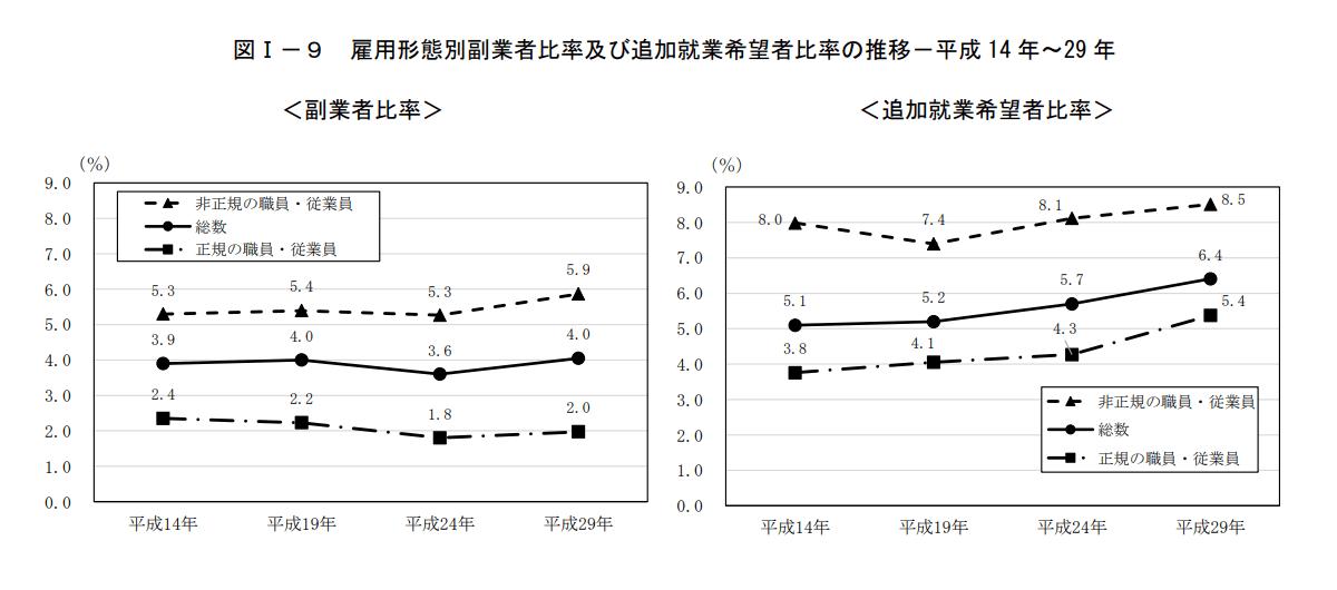 雇用形態別副業者比率及び追加就業希望者比率の推移