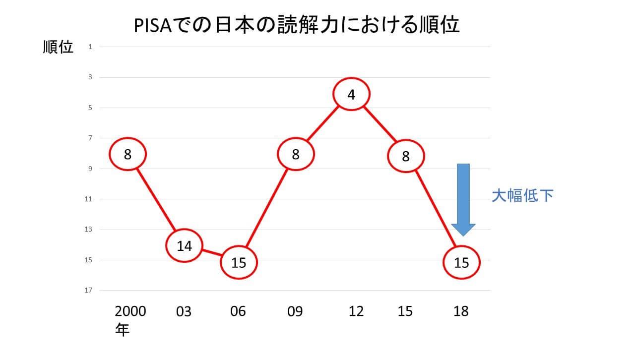 PISAでの日本の読解力における順位