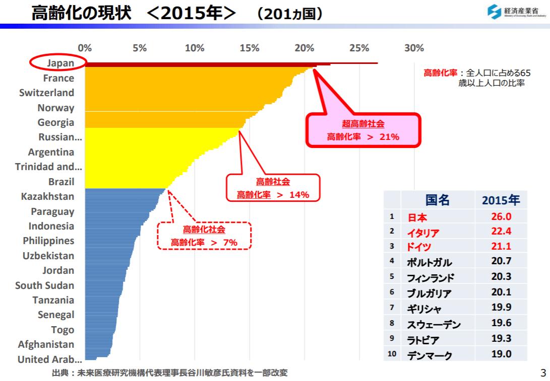 世界の中の国別高齢化状況グラフ