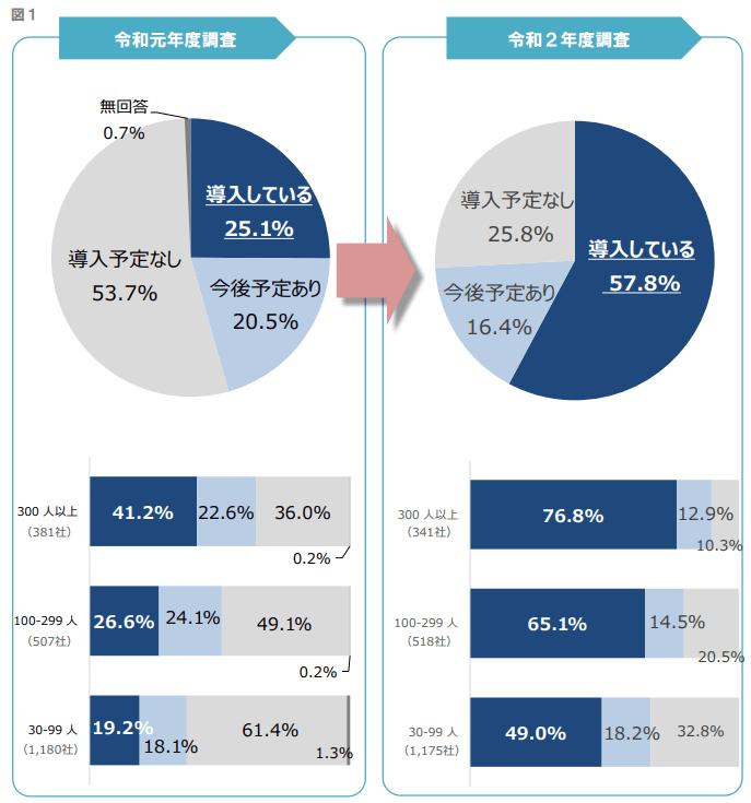 東京都のテレワーク導入実態調査結果