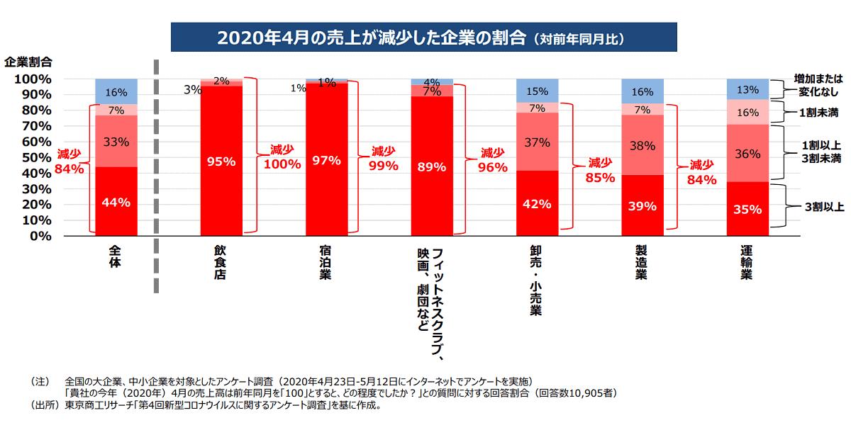 2020年4月の売上が減少した企業の割合