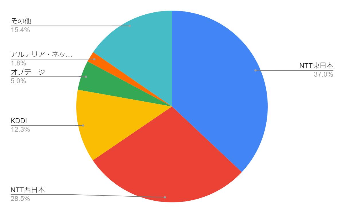FTTH契約数における回線事業者シェア