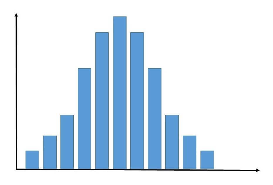 左右対称になったグラフ