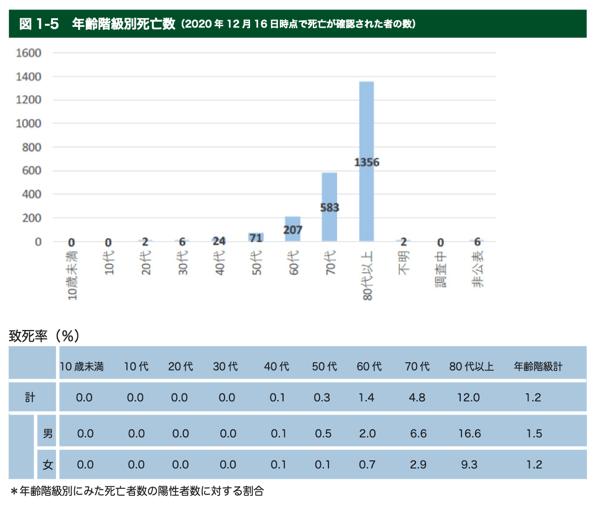 新型コロナ_年齢階層別死亡数