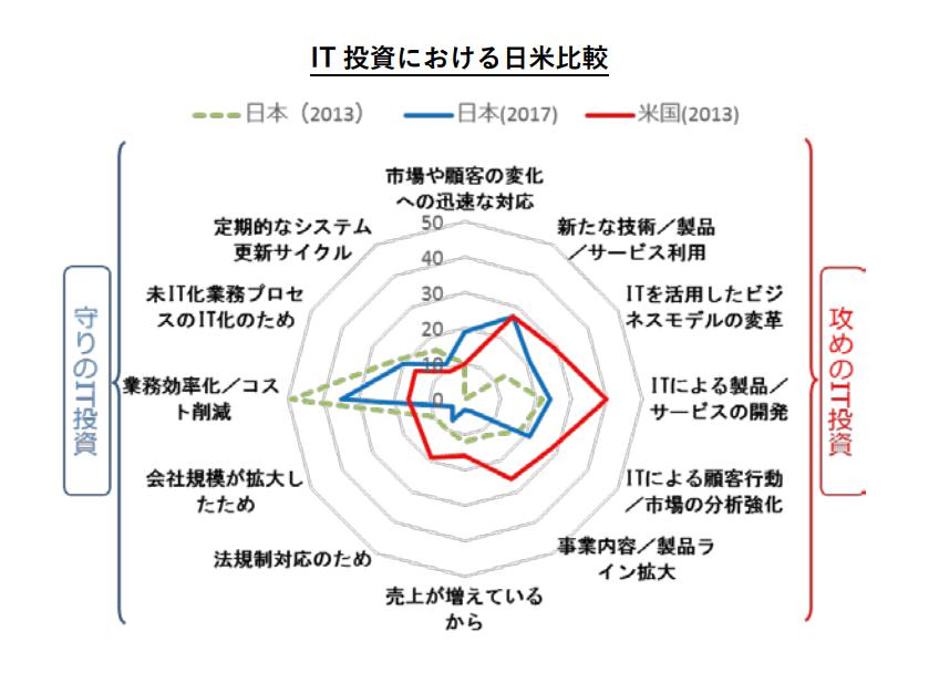 IT投資における日米比較