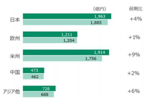 テルモ売上収益国別比率