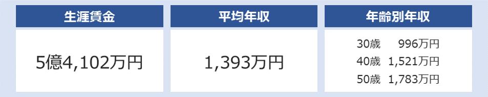 三井物産の平均年収は1,393万円
