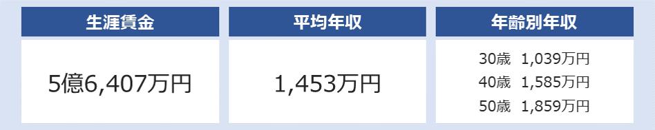 丸紅の平均年収は1,453万円