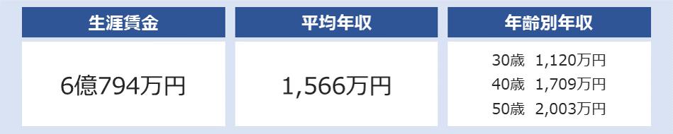 伊藤忠商事の平均年収は1,566万円