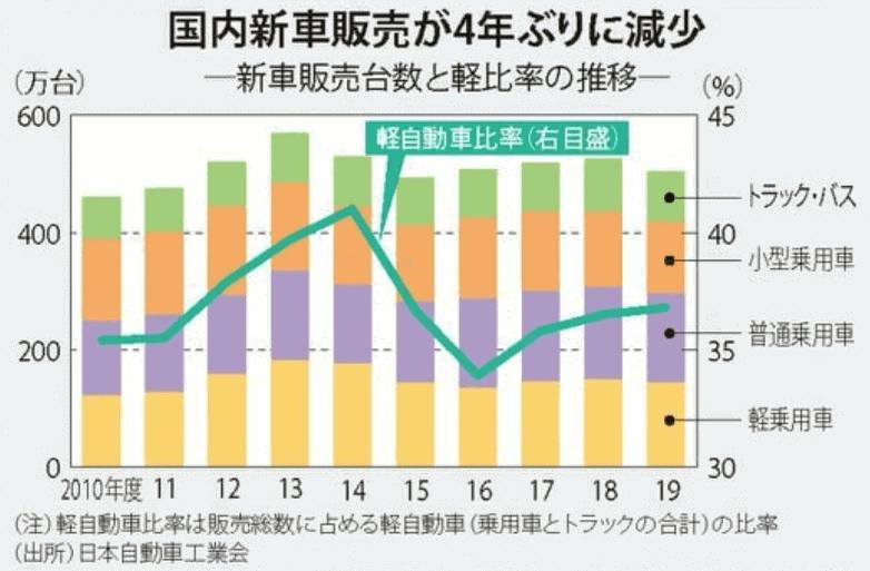 国内新車販売の推移