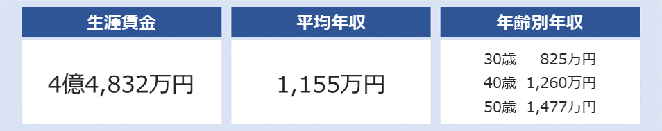 双日の平均年収は1,155万円