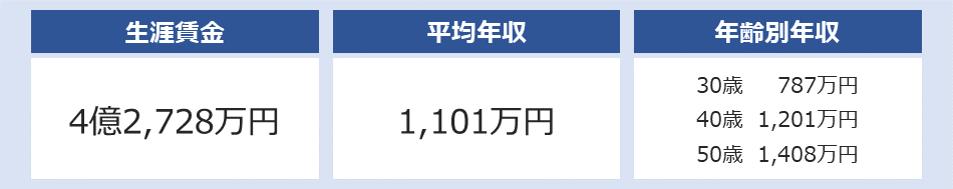 豊田通商の平均年収は1,101万円