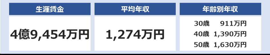 三井不動産の平均年収は1,274万円