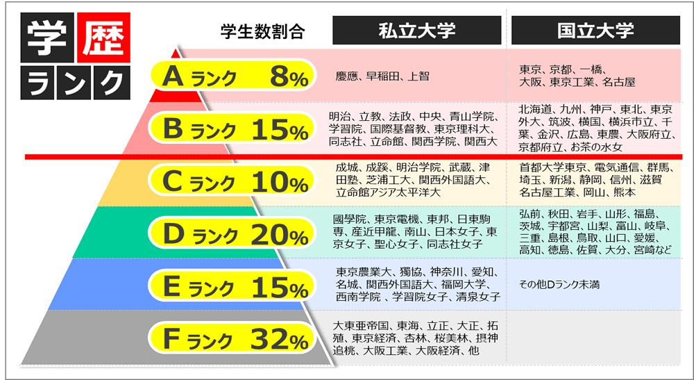 三菱商事の学歴事情_学歴フィルター画像