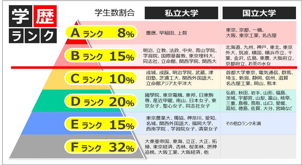 伊藤忠商事の学歴事情_学歴フィルター画像