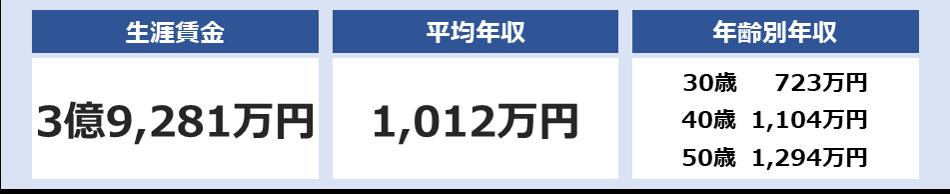 野村不動産の平均年収は1,012万円