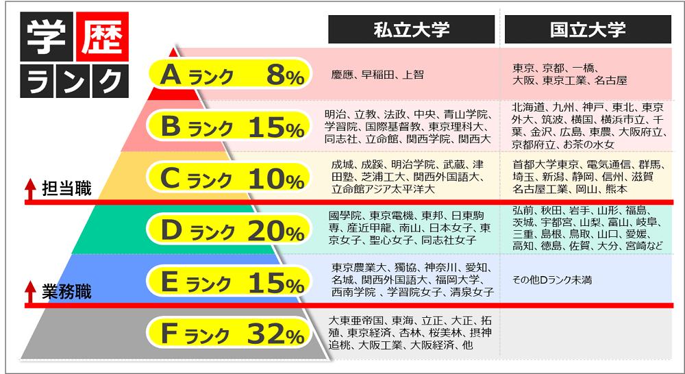 三井物産の学歴事情_学歴フィルター画像