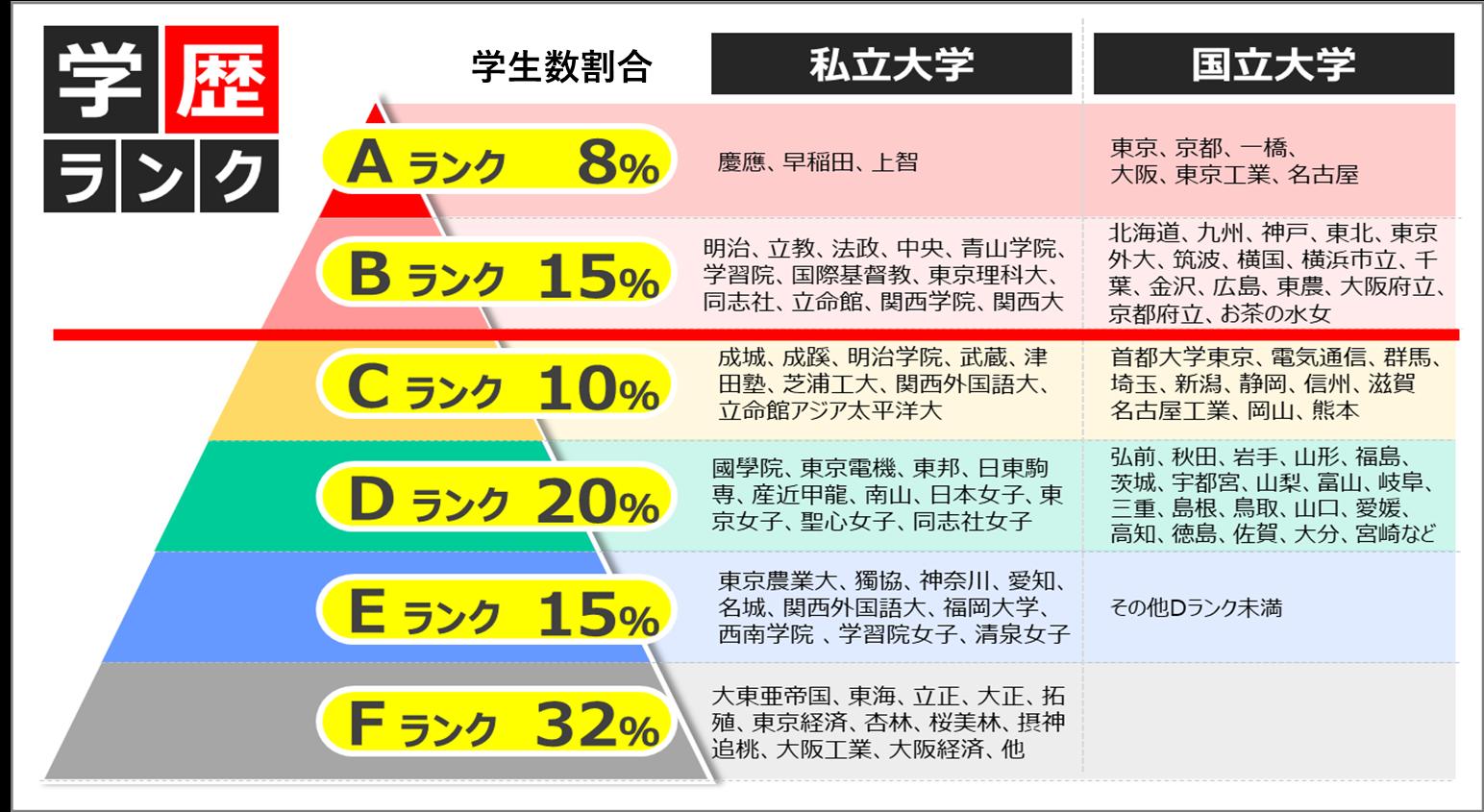 住友商事の学歴事情_学歴フィルター画像