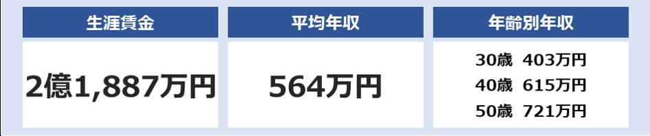全日本空輸(ANA)の平均年収は564万円
