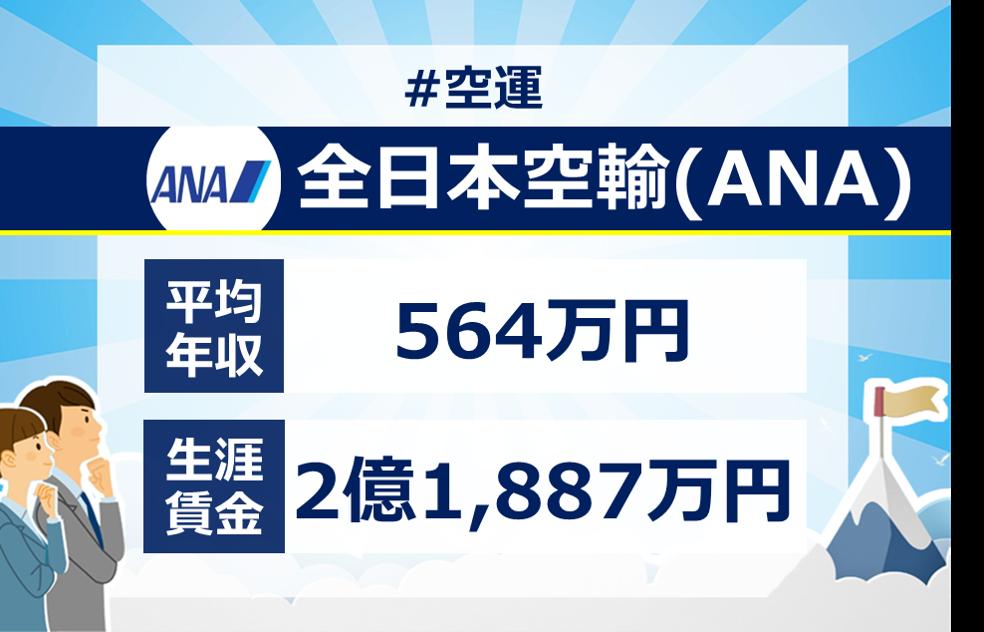 全日本空輸(ANA)の年収は1000万円を超える?新卒・転職に役立つ平均年収・給与制度、生涯賃金を徹底分析