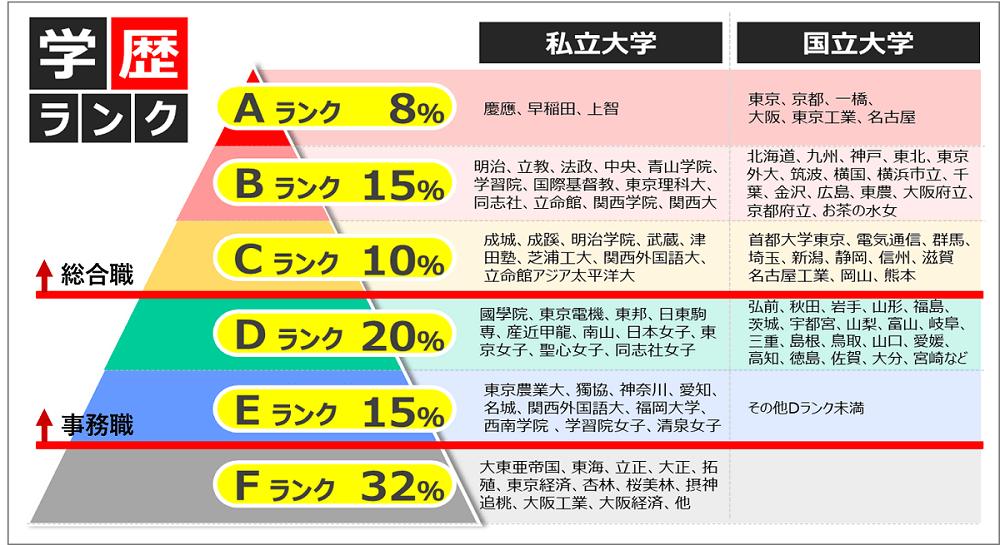 双日の学歴事情_学歴フィルター