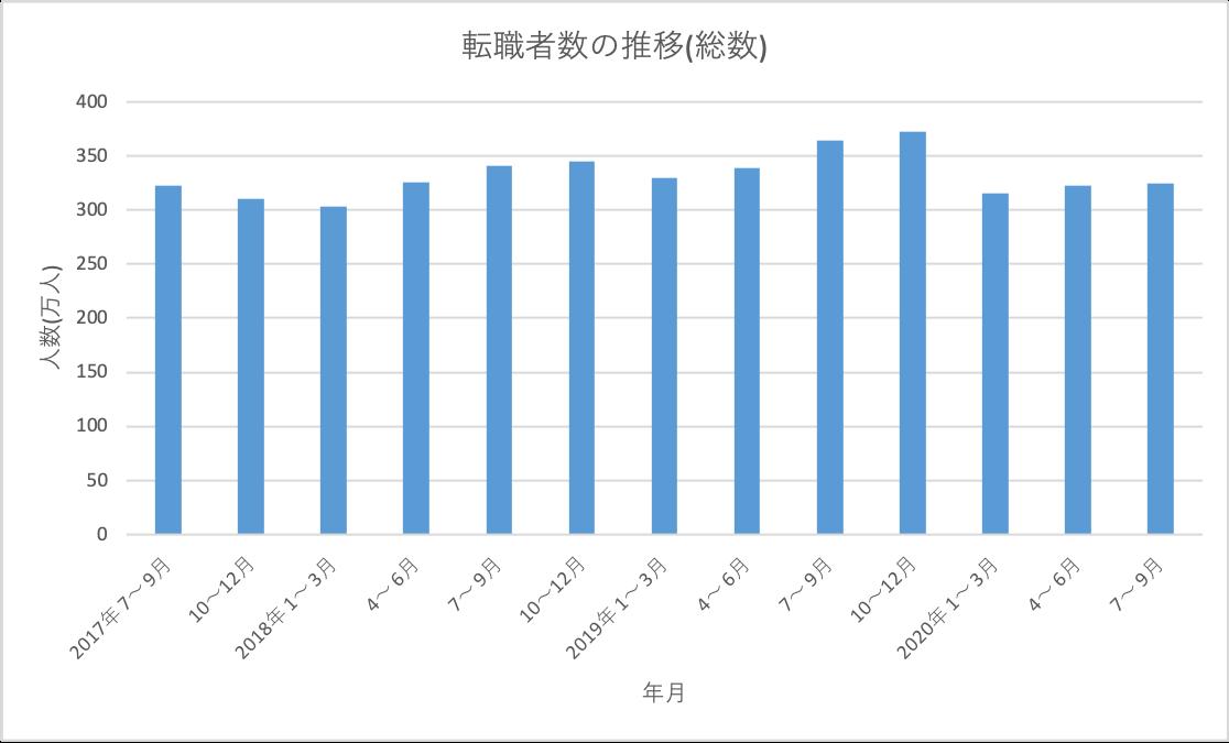 転職者数の推移